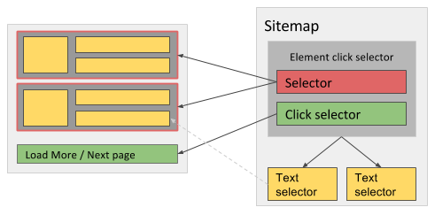 Fig. 2: Sitemap when using Click more type