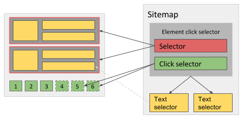 Fig. 1: Sitemap when using Click once type