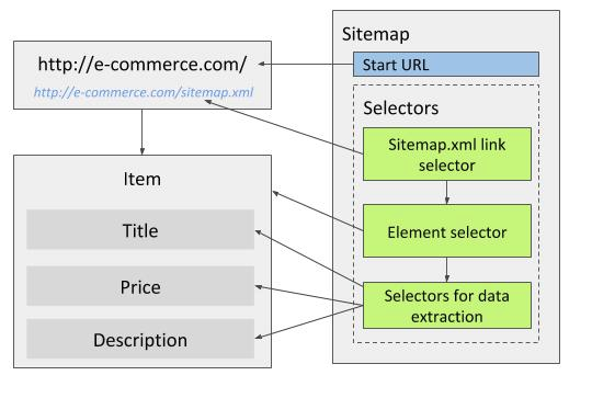 Fig. 1: Sitemap with Sitemap.xml link selector and wrapper element selector