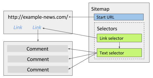 Fig. 3: Text selector selects multiple comments